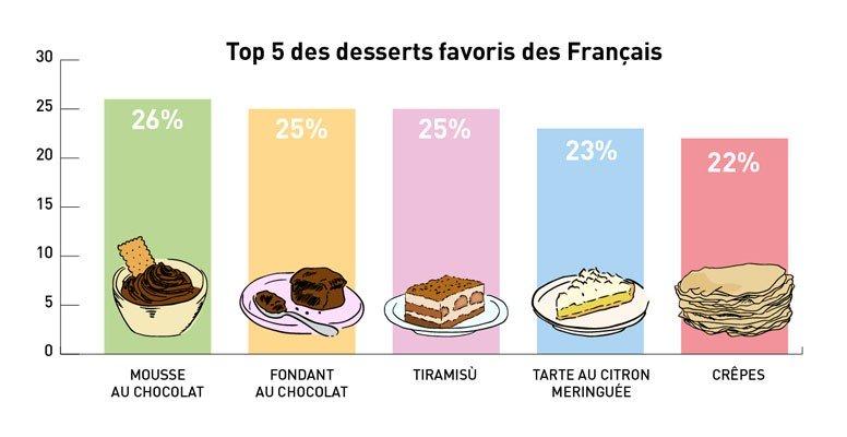 les desserts pr 233 f 233 r 233 s des fran 231 ais arts gastronomie