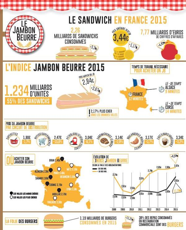 Infographie, indice jambon-beurre