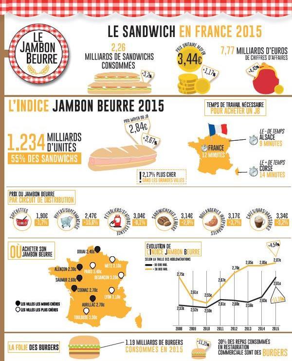 Infographie, indice jambon-beurre