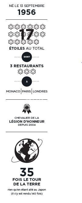 Infographie Alain Ducasse